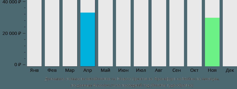 Динамика стоимости авиабилетов из Нового Уренгоя во Франкфурт-на-Майне по месяцам