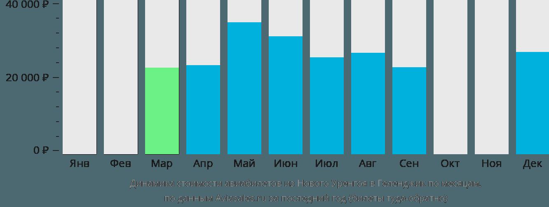 Динамика стоимости авиабилетов из Нового Уренгоя в Геленджик по месяцам
