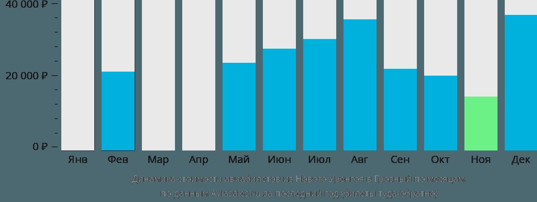 Динамика стоимости авиабилетов из Нового Уренгоя в Грозный по месяцам