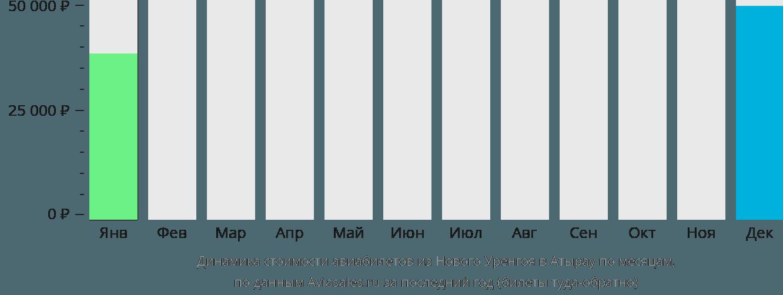 Динамика стоимости авиабилетов из Нового Уренгоя в Атырау по месяцам