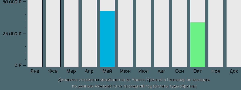 Динамика стоимости авиабилетов из Нового Уренгоя в Ганновер по месяцам