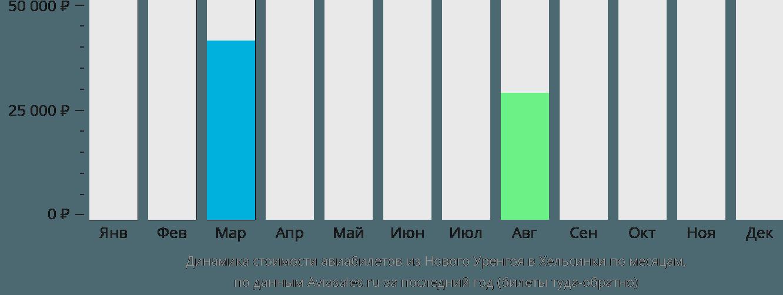 Динамика стоимости авиабилетов из Нового Уренгоя в Хельсинки по месяцам