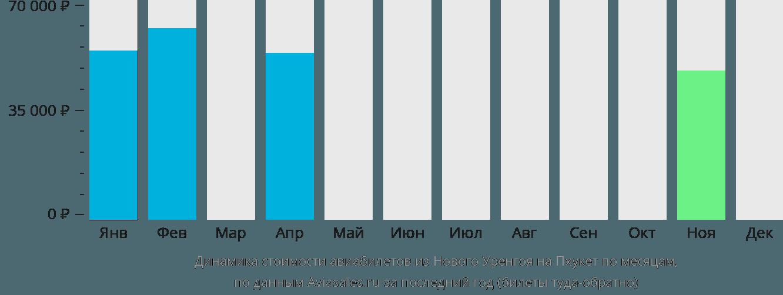 Динамика стоимости авиабилетов из Нового Уренгоя на Пхукет по месяцам
