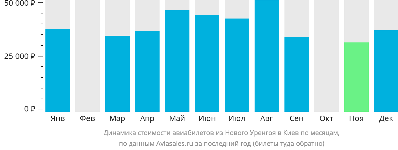 Динамика стоимости авиабилетов из Нового Уренгоя в Киев по месяцам