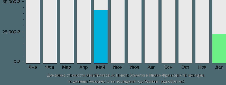 Динамика стоимости авиабилетов из Нового Уренгоя в Ивано-Франковск по месяцам