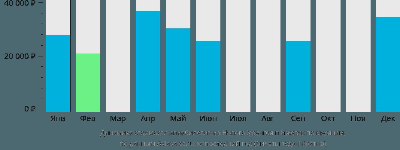 Динамика стоимости авиабилетов из Нового Уренгоя в Ижевск по месяцам