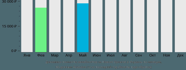 Динамика стоимости авиабилетов из Нового Уренгоя в Израиль по месяцам