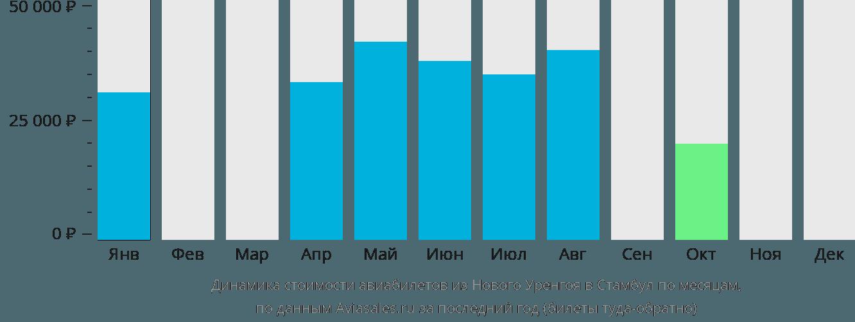 Динамика стоимости авиабилетов из Нового Уренгоя в Стамбул по месяцам