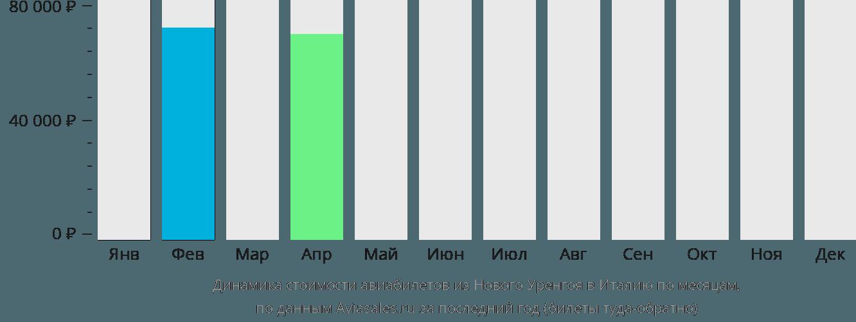 Динамика стоимости авиабилетов из Нового Уренгоя в Италию по месяцам