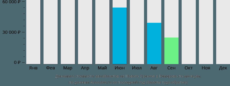 Динамика стоимости авиабилетов из Нового Уренгоя в Кемерово по месяцам