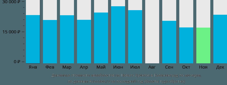 Динамика стоимости авиабилетов из Нового Уренгоя в Калининград по месяцам