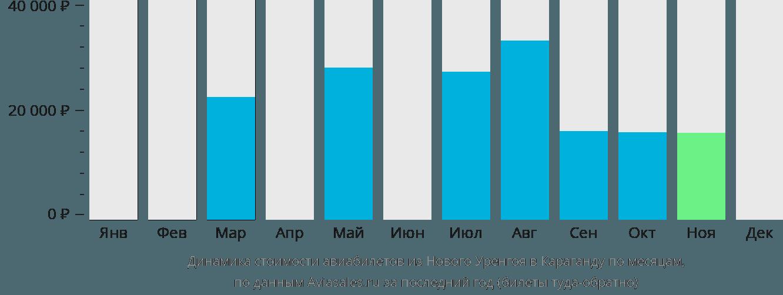 Динамика стоимости авиабилетов из Нового Уренгоя в Караганду по месяцам