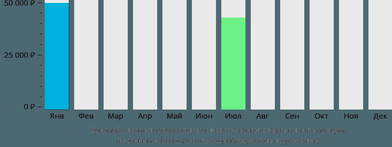 Динамика стоимости авиабилетов из Нового Уренгоя в Кыргызстан по месяцам