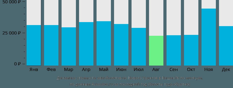 Динамика стоимости авиабилетов из Нового Уренгоя в Кишинёв по месяцам