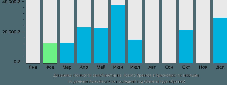 Динамика стоимости авиабилетов из Нового Уренгоя в Красноярск по месяцам
