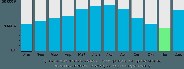 Динамика стоимости авиабилетов из Нового Уренгоя в Краснодар по месяцам
