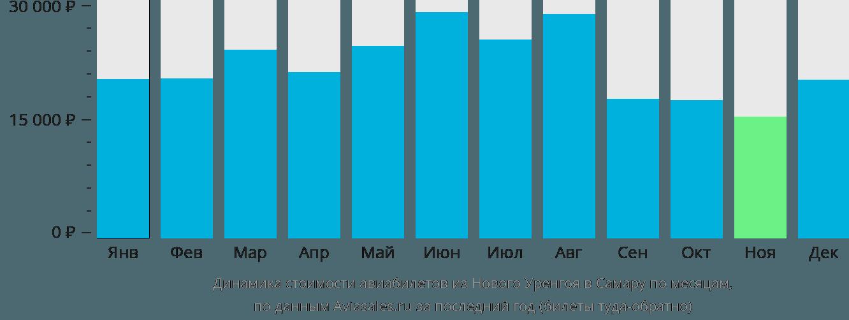 Динамика стоимости авиабилетов из Нового Уренгоя в Самару по месяцам
