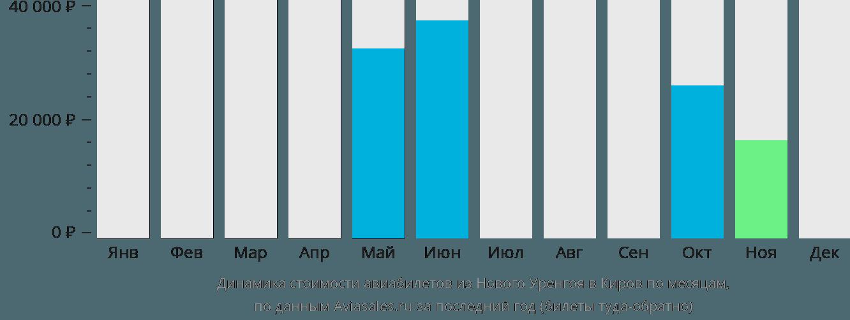 Динамика стоимости авиабилетов из Нового Уренгоя в Киров по месяцам