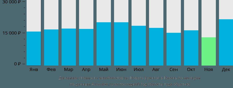 Динамика стоимости авиабилетов из Нового Уренгоя в Казань по месяцам