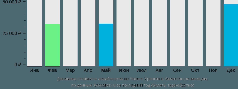 Динамика стоимости авиабилетов из Нового Уренгоя в Казахстан по месяцам