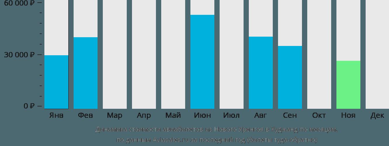 Динамика стоимости авиабилетов из Нового Уренгоя в Худжанд по месяцам