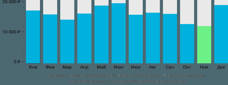 Динамика стоимости авиабилетов из Нового Уренгоя в Санкт-Петербург по месяцам