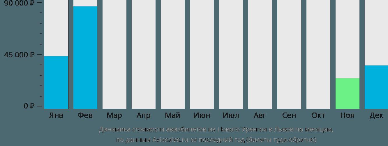 Динамика стоимости авиабилетов из Нового Уренгоя в Львов по месяцам