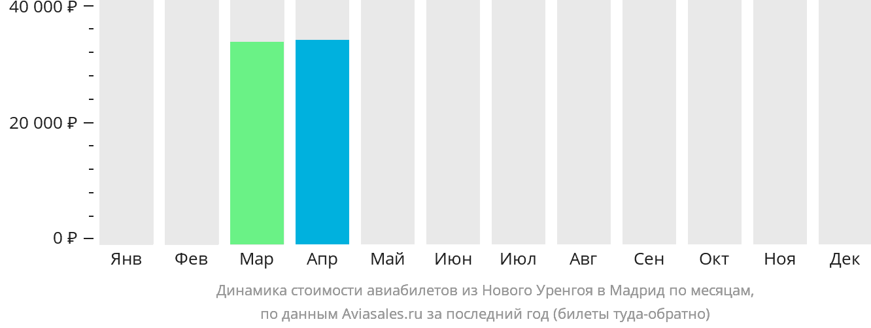 Динамика стоимости авиабилетов из Нового Уренгоя в Мадрид по месяцам