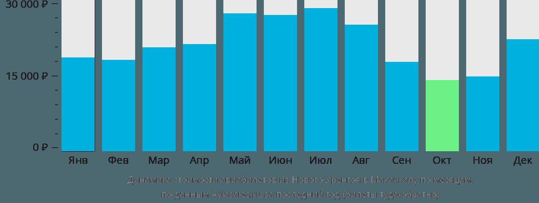 Динамика стоимости авиабилетов из Нового Уренгоя в Махачкалу по месяцам