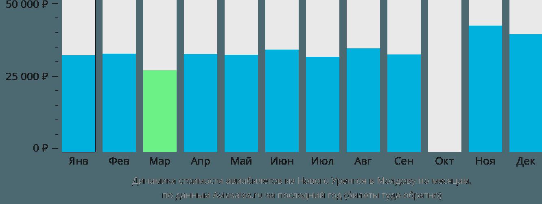 Динамика стоимости авиабилетов из Нового Уренгоя в Молдову по месяцам