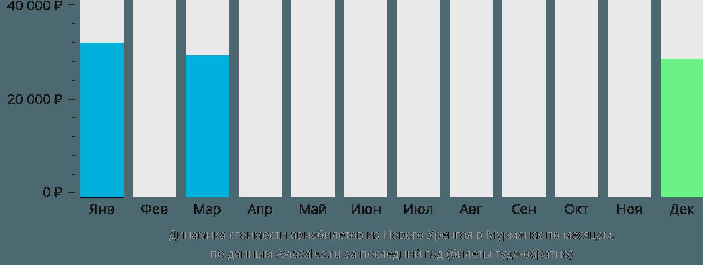 Динамика стоимости авиабилетов из Нового Уренгоя в Мурманск по месяцам