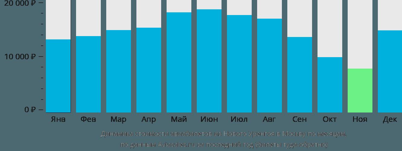 Динамика стоимости авиабилетов из Нового Уренгоя в Москву по месяцам