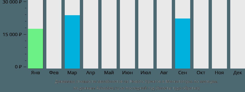 Динамика стоимости авиабилетов из Нового Уренгоя в Магнитогорск по месяцам