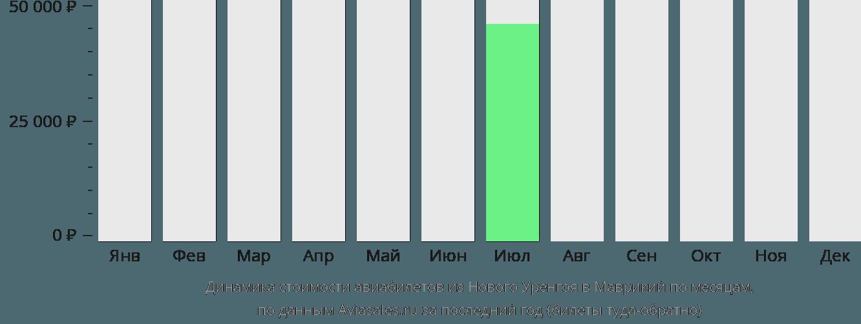 Динамика стоимости авиабилетов из Нового Уренгоя в Маврикий по месяцам