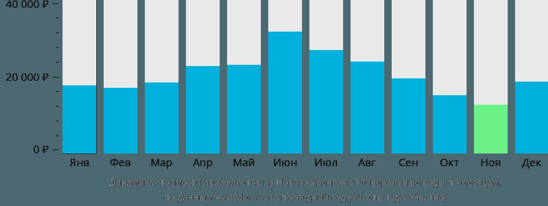 Динамика стоимости авиабилетов из Нового Уренгоя в Минеральные Воды по месяцам