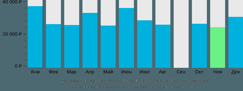 Динамика стоимости авиабилетов из Нового Уренгоя в Минск по месяцам