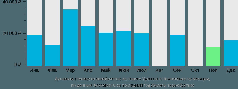Динамика стоимости авиабилетов из Нового Уренгоя в Нижнекамск по месяцам
