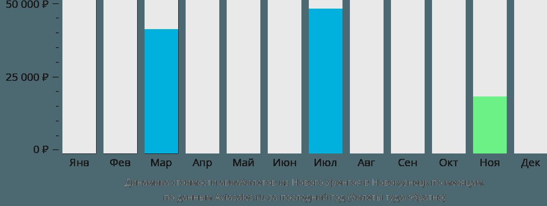 Динамика стоимости авиабилетов из Нового Уренгоя в Новокузнецк по месяцам