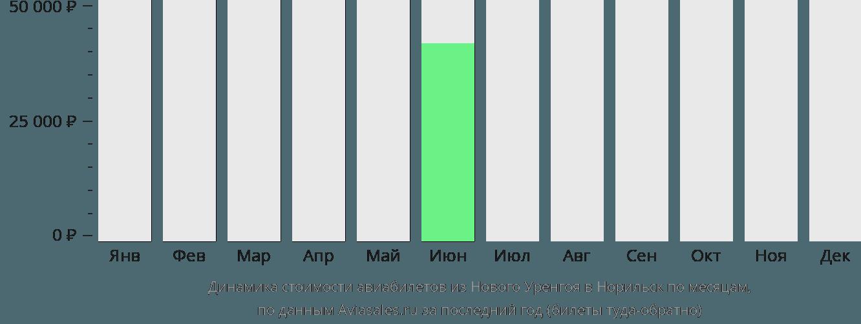 Динамика стоимости авиабилетов из Нового Уренгоя в Норильск по месяцам