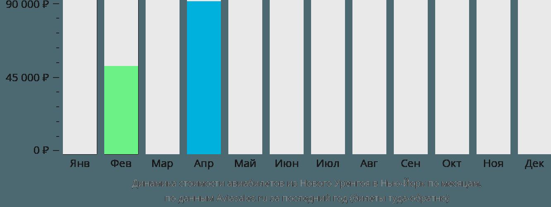 Динамика стоимости авиабилетов из Нового Уренгоя в Нью-Йорк по месяцам