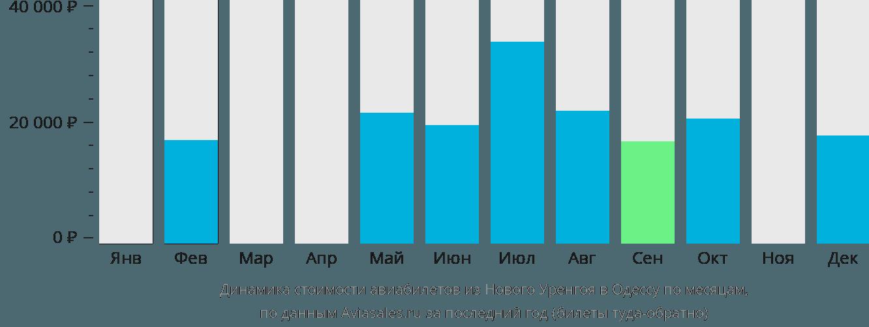 Динамика стоимости авиабилетов из Нового Уренгоя в Одессу по месяцам