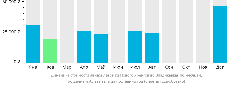 Динамика стоимости авиабилетов из Нового Уренгоя во Владикавказ по месяцам