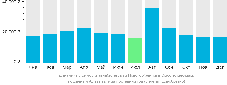 Динамика стоимости авиабилетов из Нового Уренгоя в Омск по месяцам