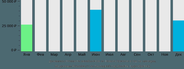Динамика стоимости авиабилетов из Нового Уренгоя в Ош по месяцам