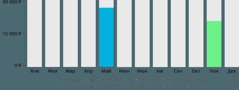 Динамика стоимости авиабилетов из Нового Уренгоя в Орск по месяцам