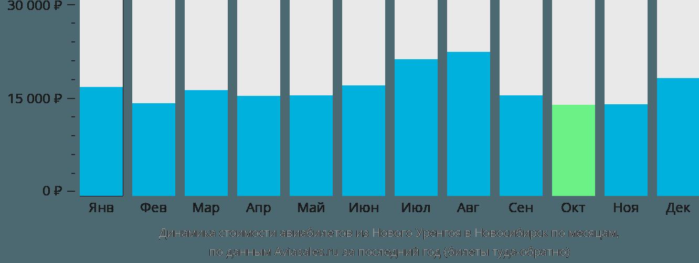 Динамика стоимости авиабилетов из Нового Уренгоя в Новосибирск по месяцам