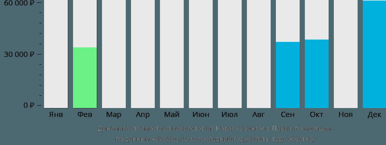 Динамика стоимости авиабилетов из Нового Уренгоя в Париж по месяцам