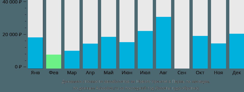 Динамика стоимости авиабилетов из Нового Уренгоя в Пермь по месяцам