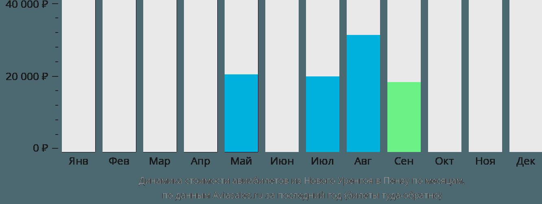 Динамика стоимости авиабилетов из Нового Уренгоя в Пензу по месяцам