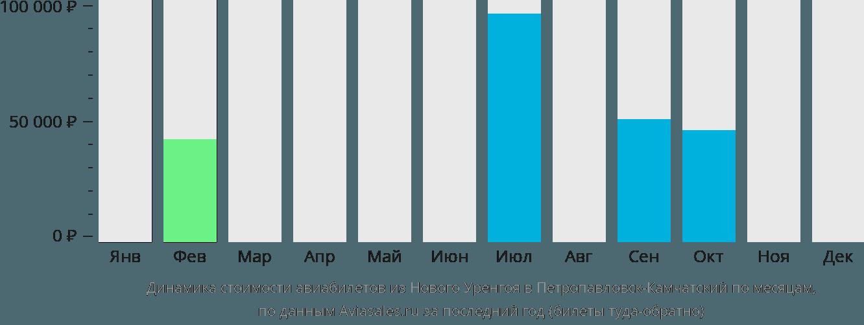 Динамика стоимости авиабилетов из Нового Уренгоя в Петропавловск-Камчатский по месяцам